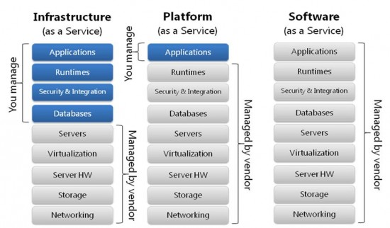 Differences between IaaS, PaaS and SaaS