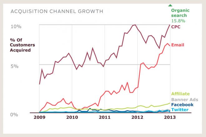 Customer Acquisition Channel Growth Chart courtesy of Wired.com