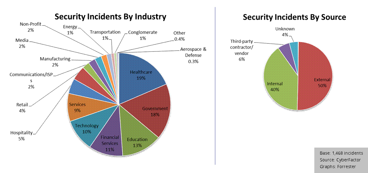 2012-security-incidents