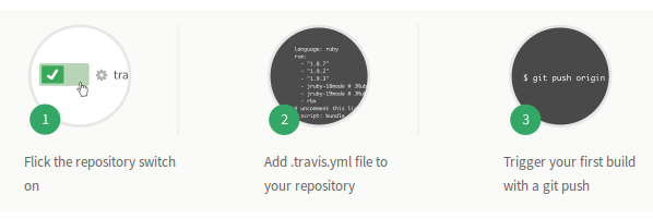 Testing Python with Travis CI in Just 3 Steps | SmartFile
