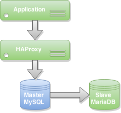 Migrate from MySQL to MariaDB -- Master Slave Replication