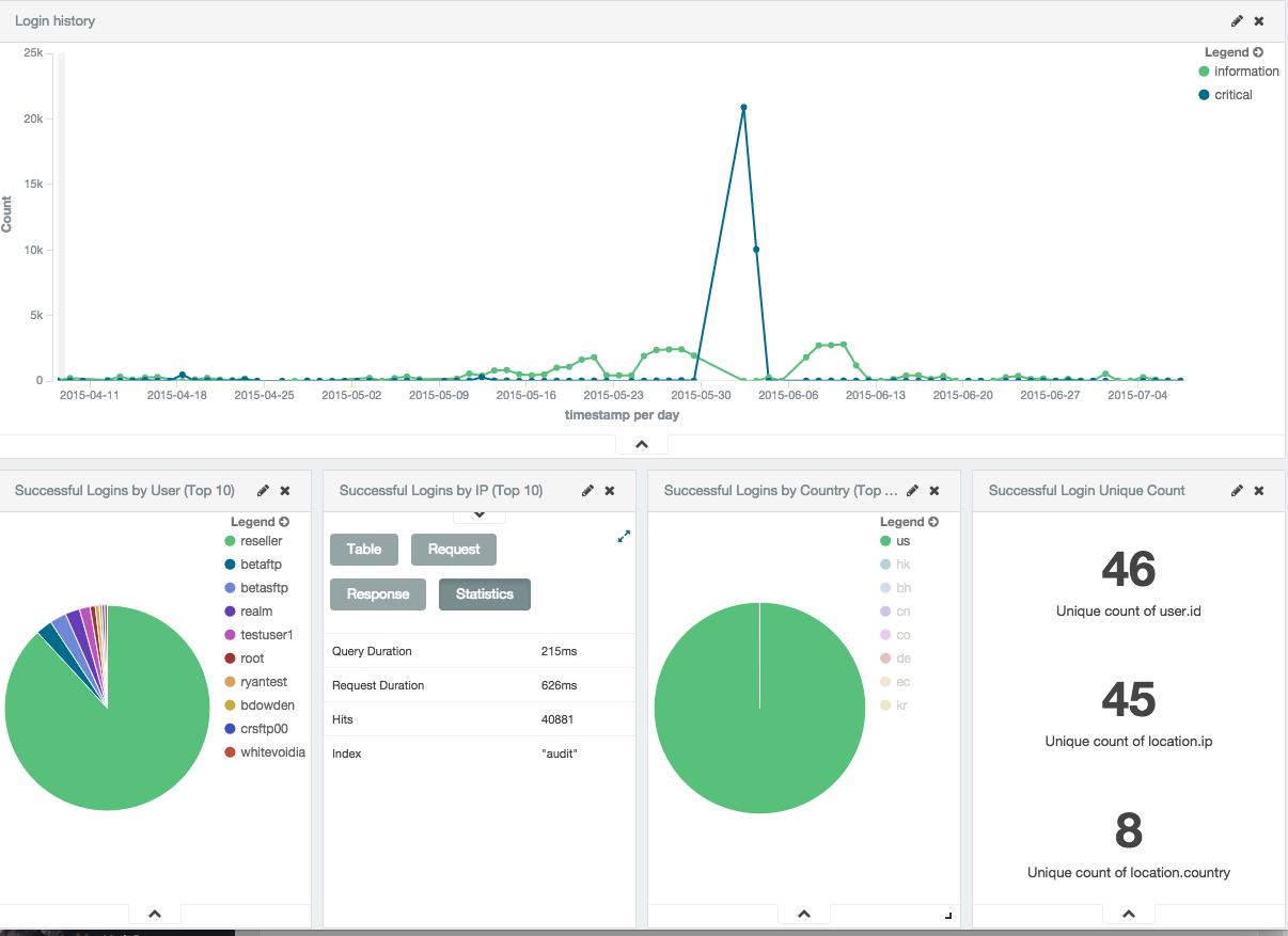 smartfile visualization feature