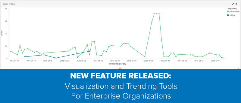 SmartFile new visualization and trending tool released feature