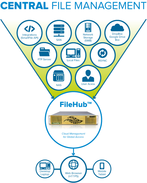 smartfile centralized file management sds software defined storage