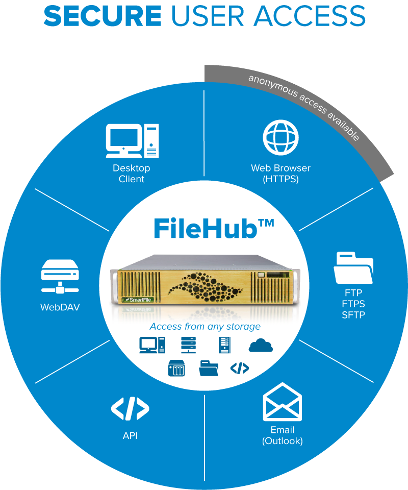 smarttfile filehub connection methods software defined storage sds