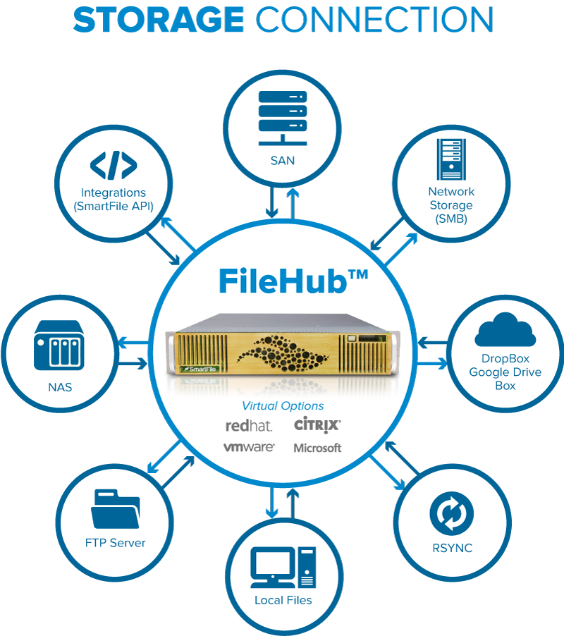 smartfile file hub software defined storage sds