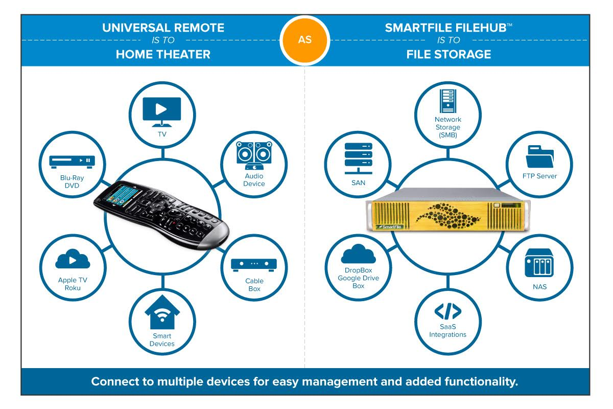 universal remote software defined storage sds