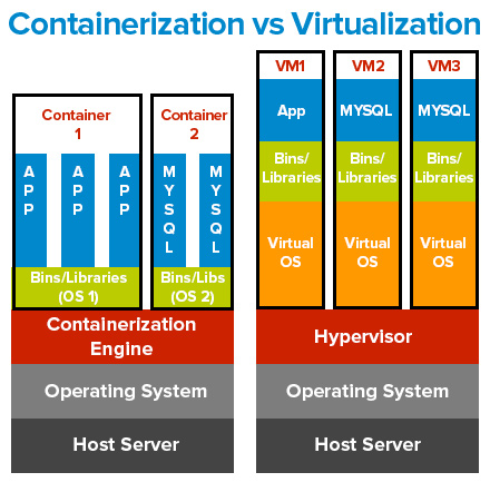 what is containerization