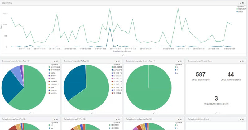 file analytics visual analytics