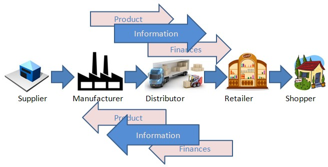 supply chain file management manufacturing suppliers