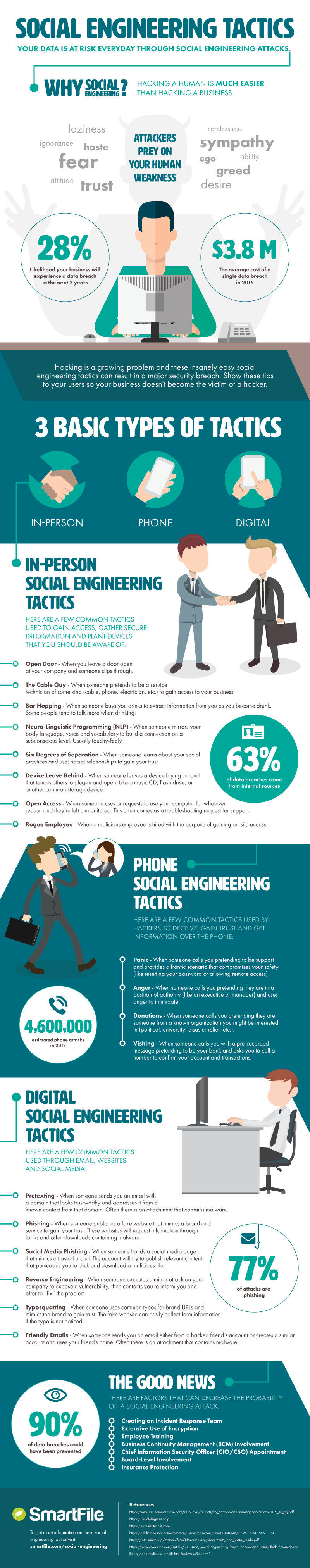 SmartFile Social Engineering Infographic