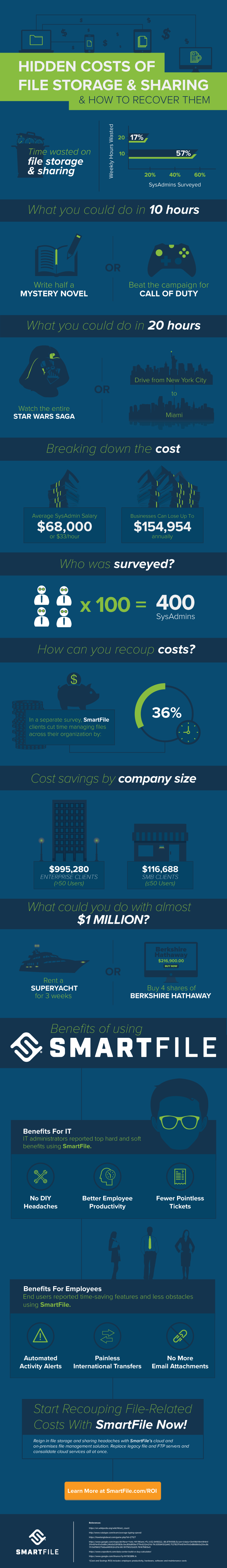 costs of file sharing