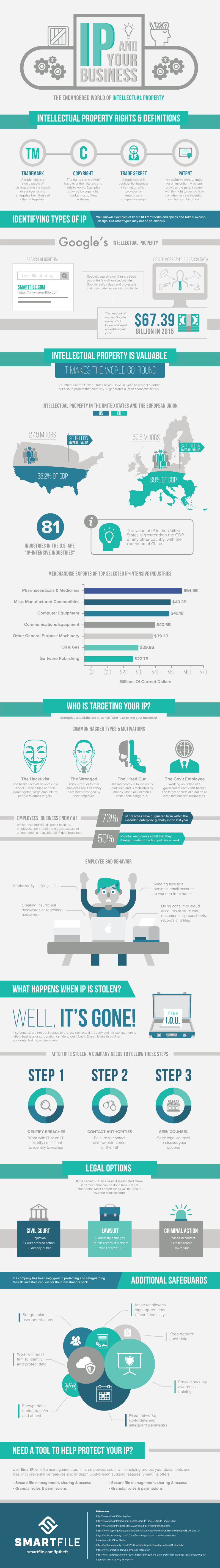 Intellectual Property Protection Infographic
