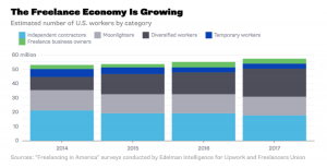 The Freelance Economy